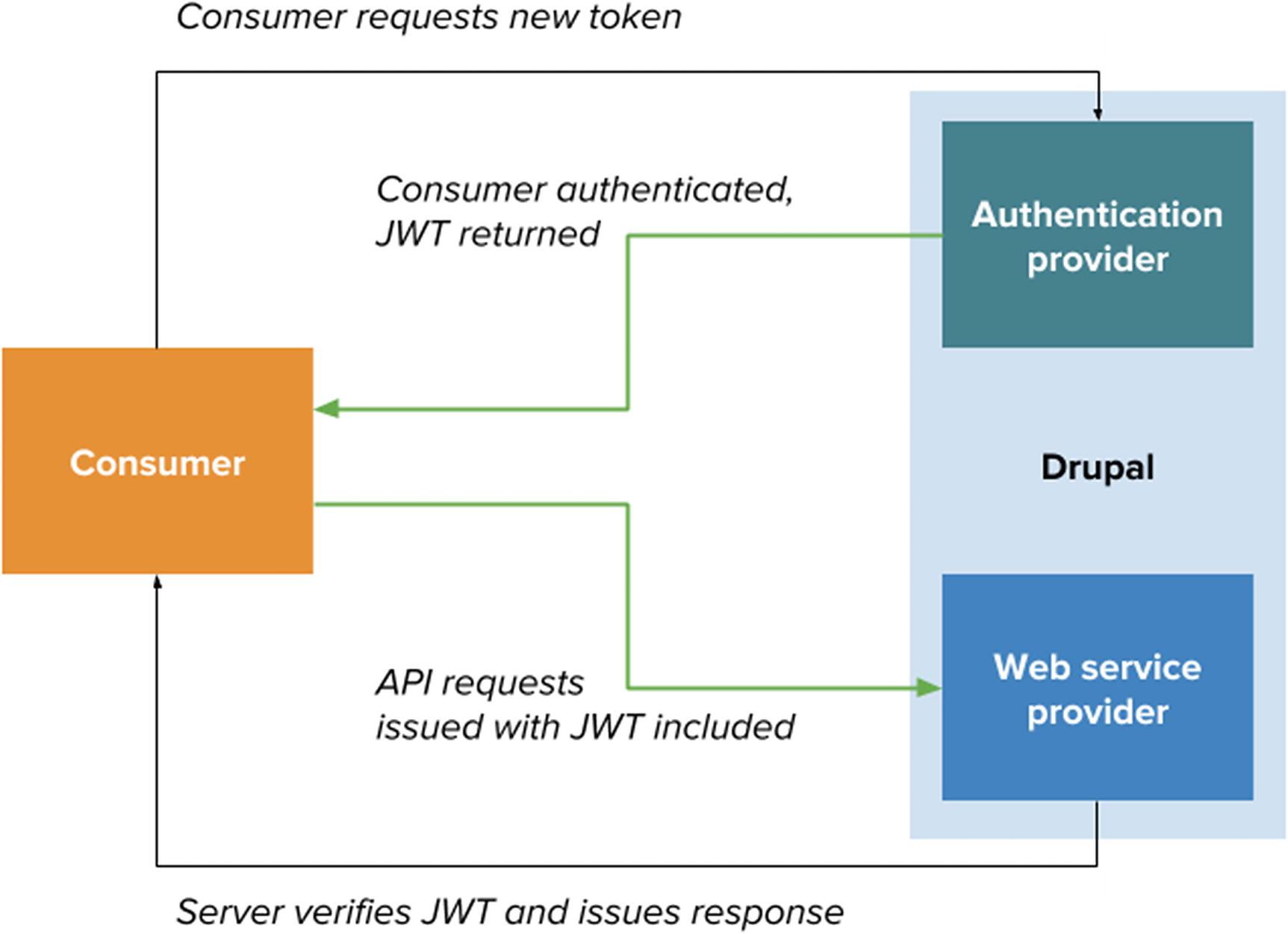 Authenticating Requests in Drupal 8 | SpringerLink