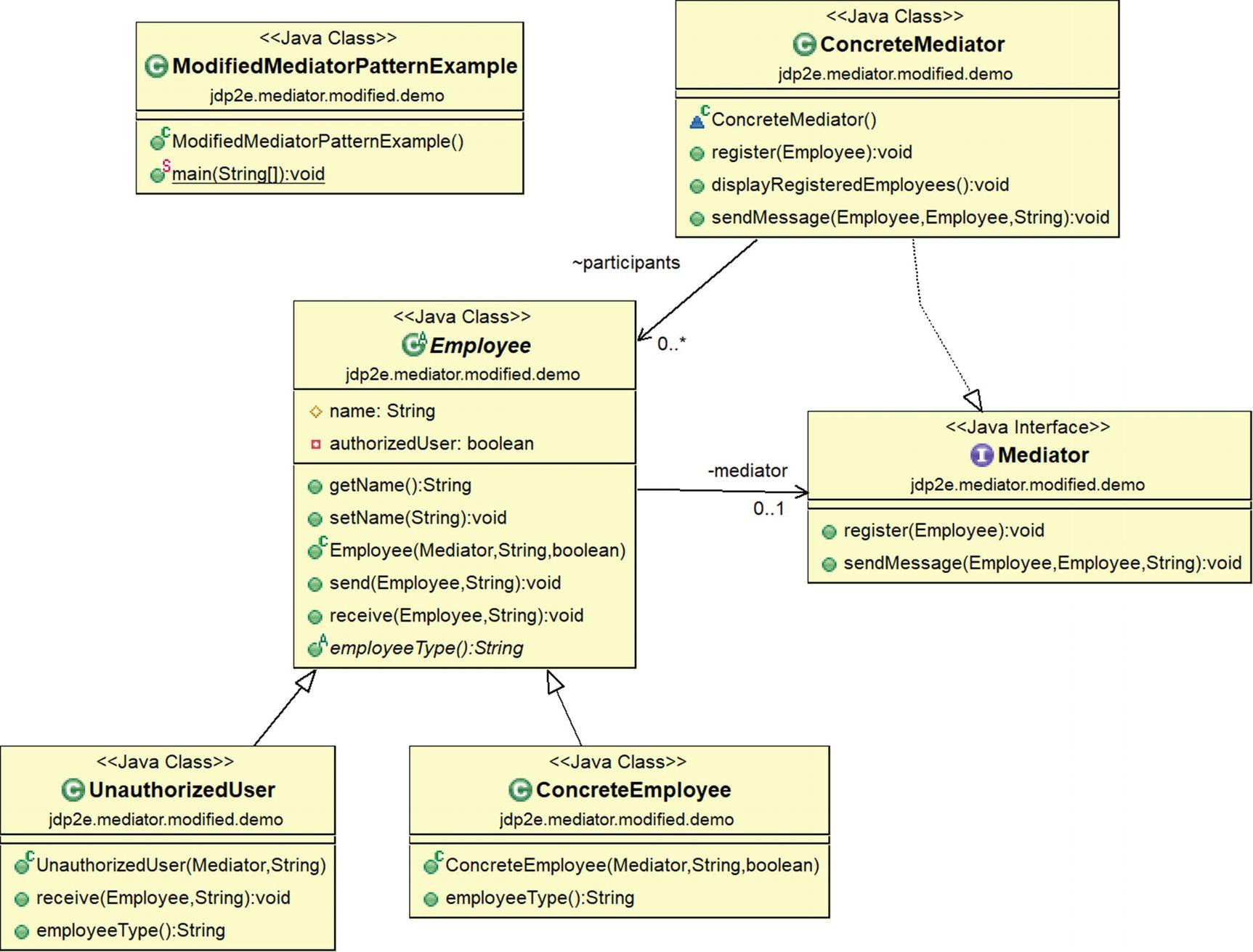 Mediator Pattern   SpringerLink