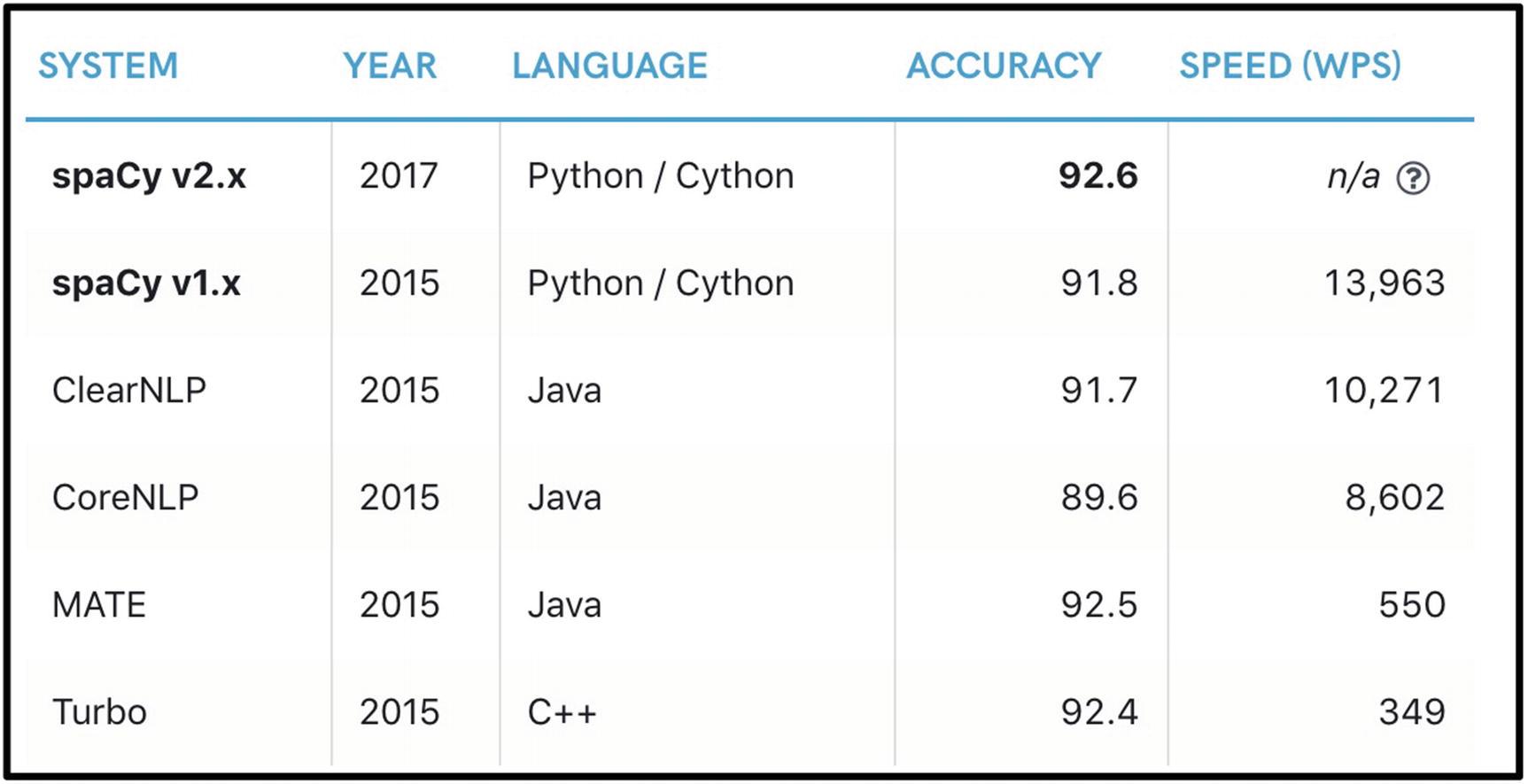Natural Language Processing for Chatbots   SpringerLink