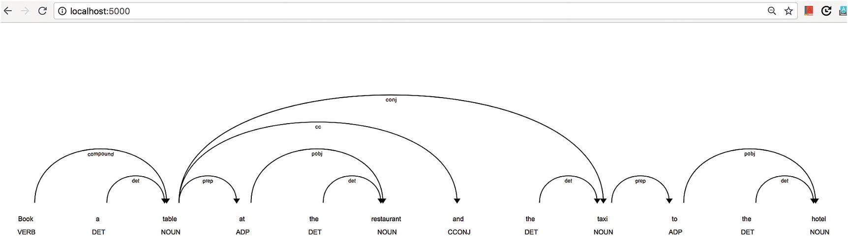 Natural Language Processing for Chatbots | SpringerLink