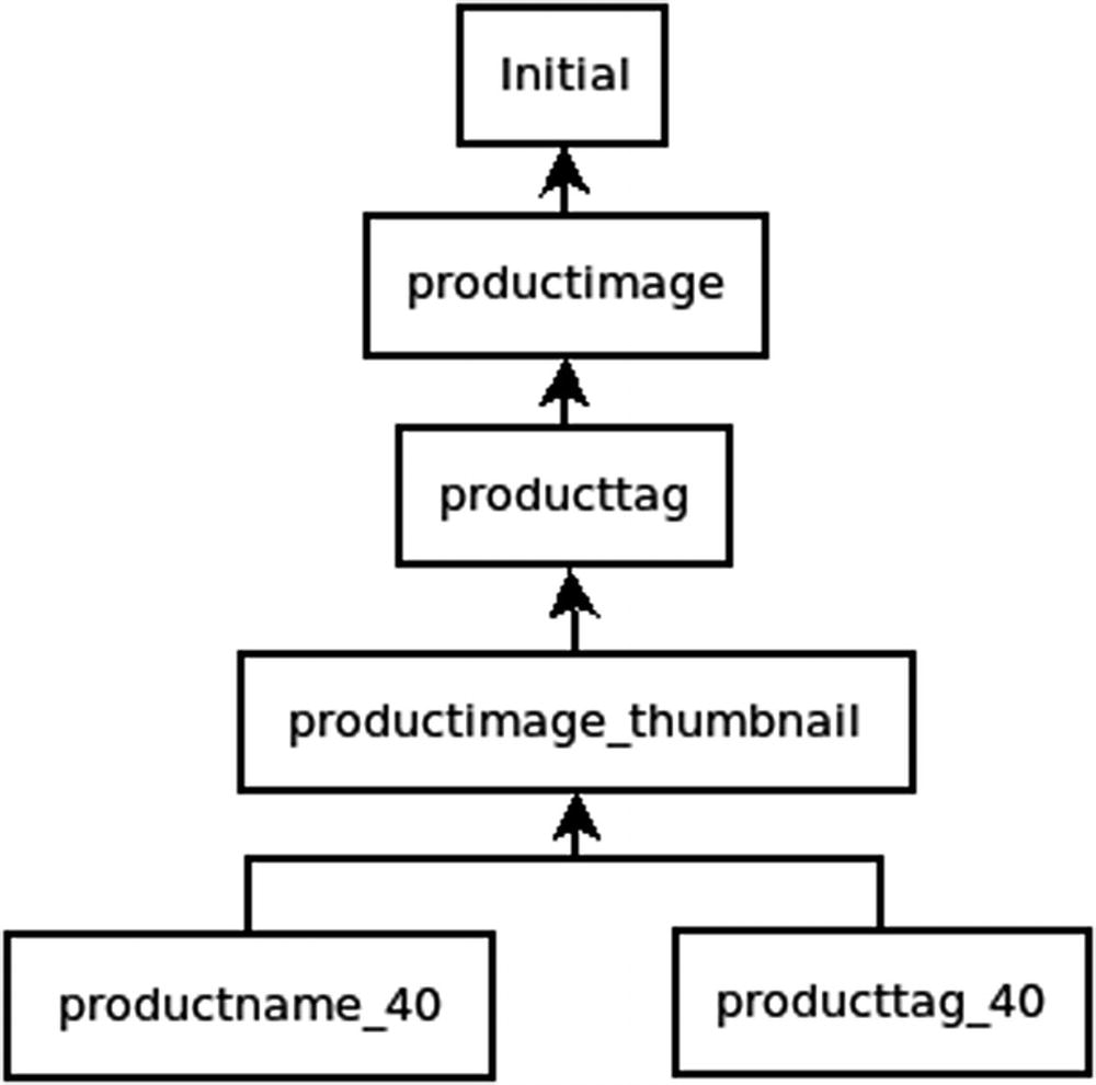 Adding the Product Catalog to the Site | SpringerLink
