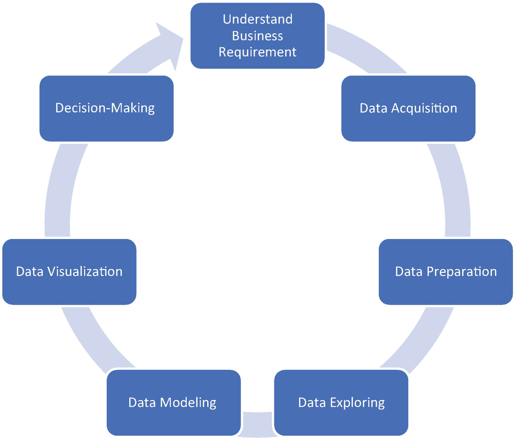 Introduction to Data Science with Python | SpringerLink