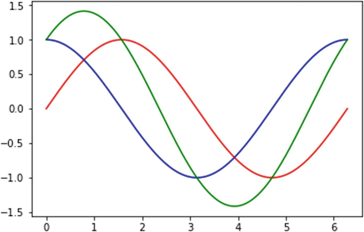 Data Exploring and Analysis | SpringerLink