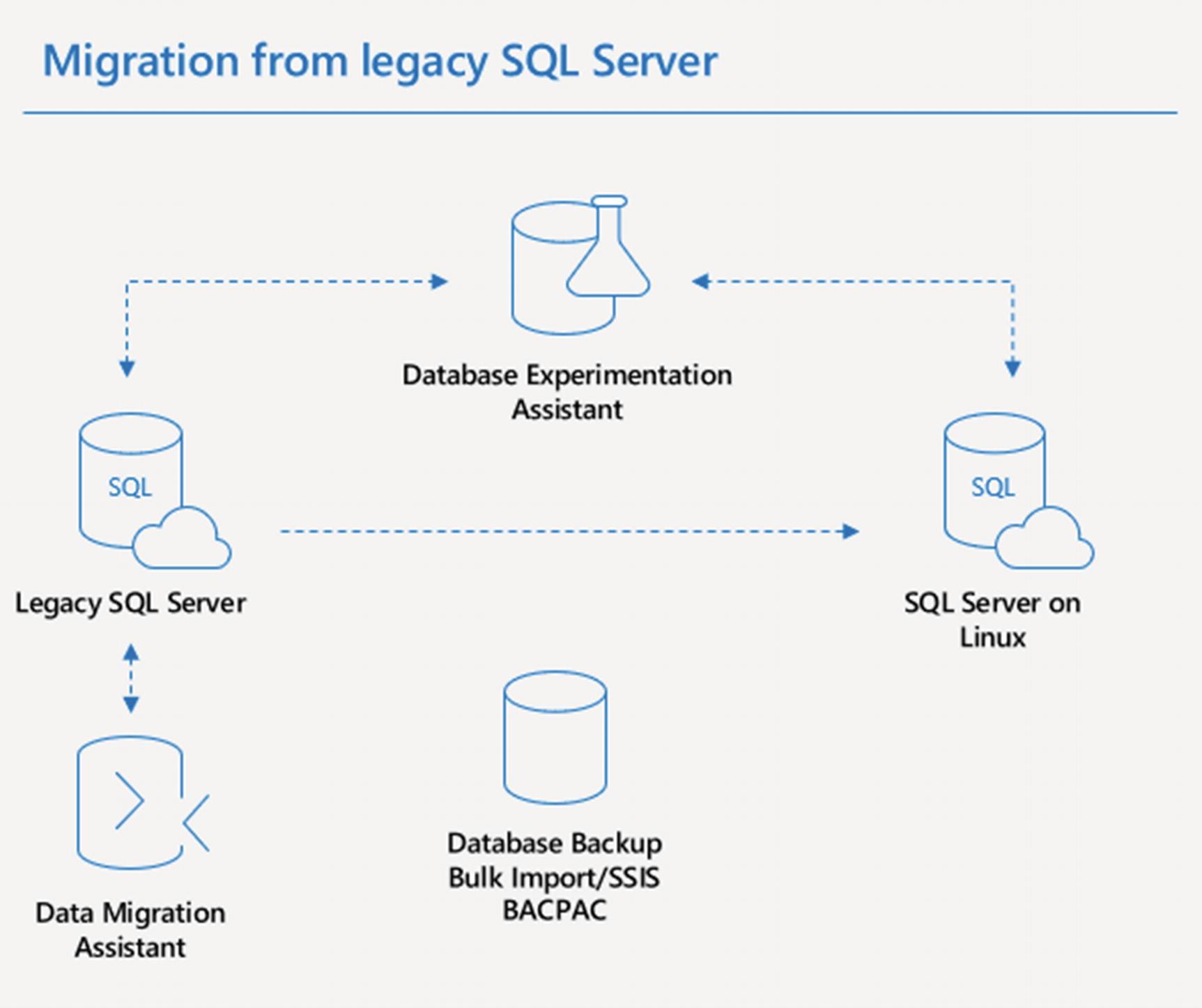 Migrating to SQL Server on Linux | SpringerLink