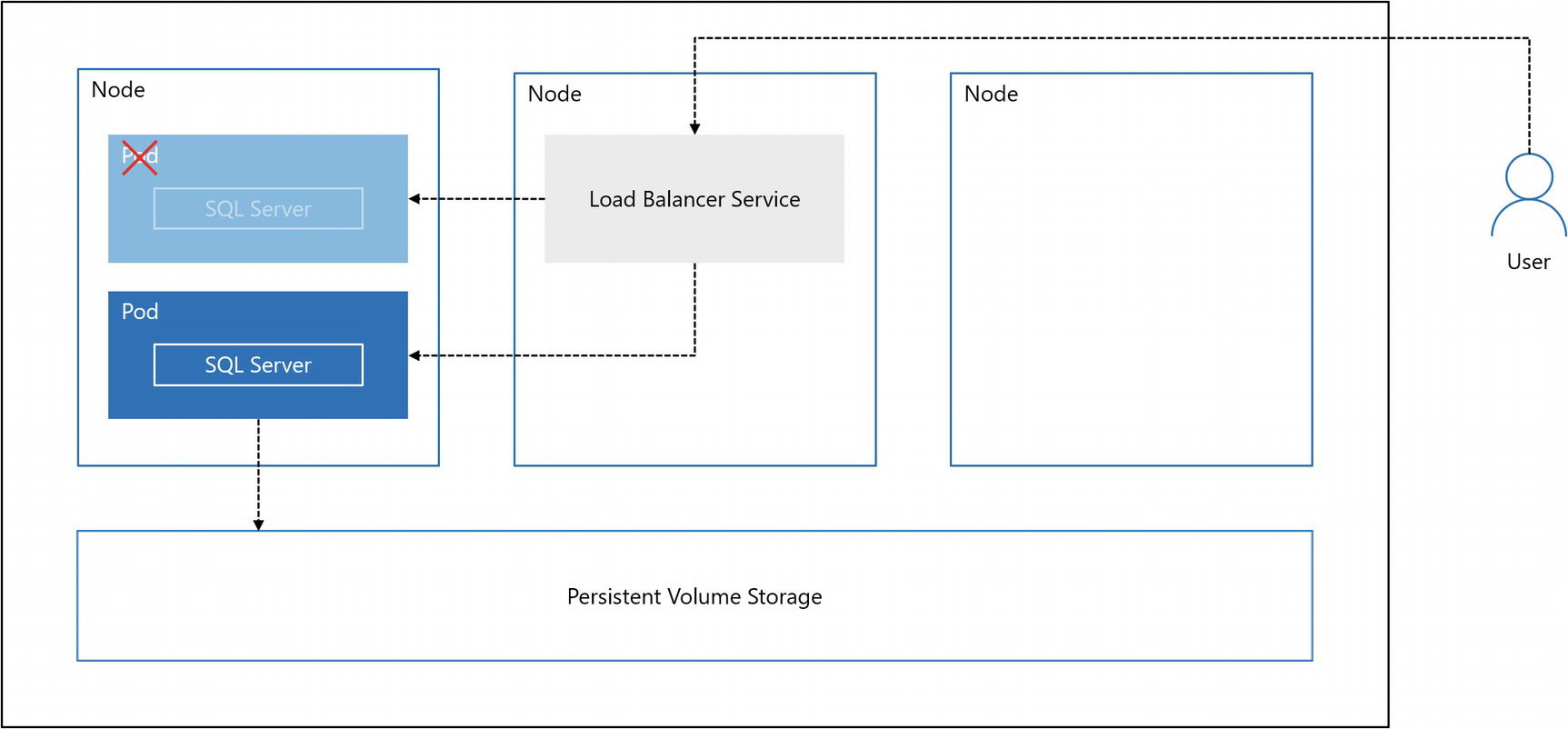 SQL Server and Containers | SpringerLink