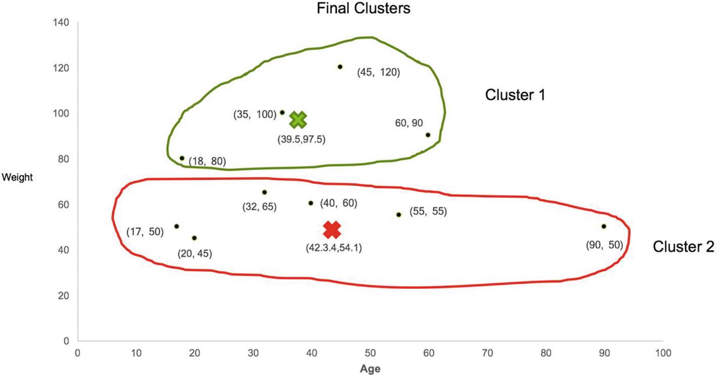 Clustering   SpringerLink