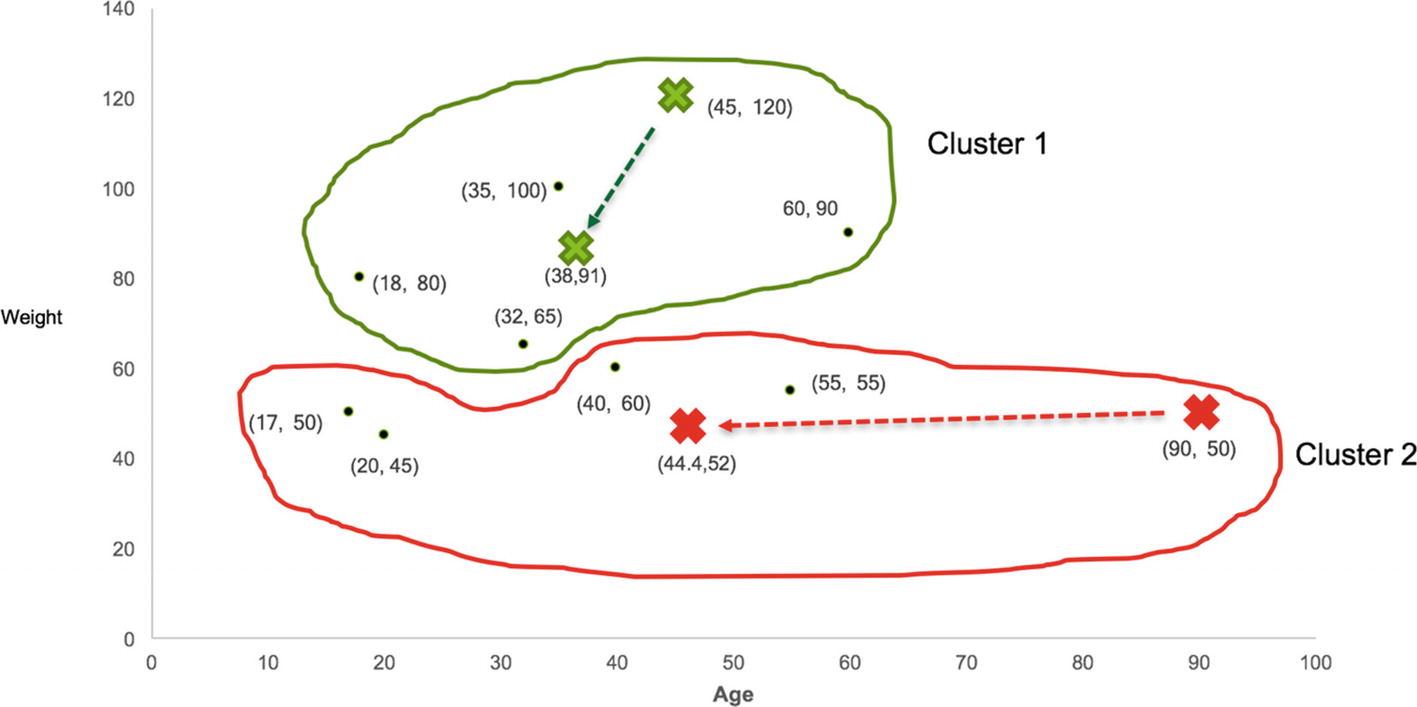 Clustering | SpringerLink