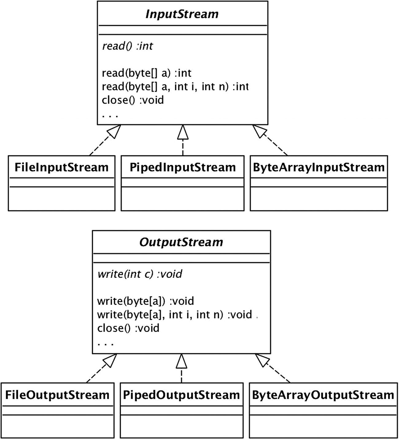 Class Hierarchies | SpringerLink