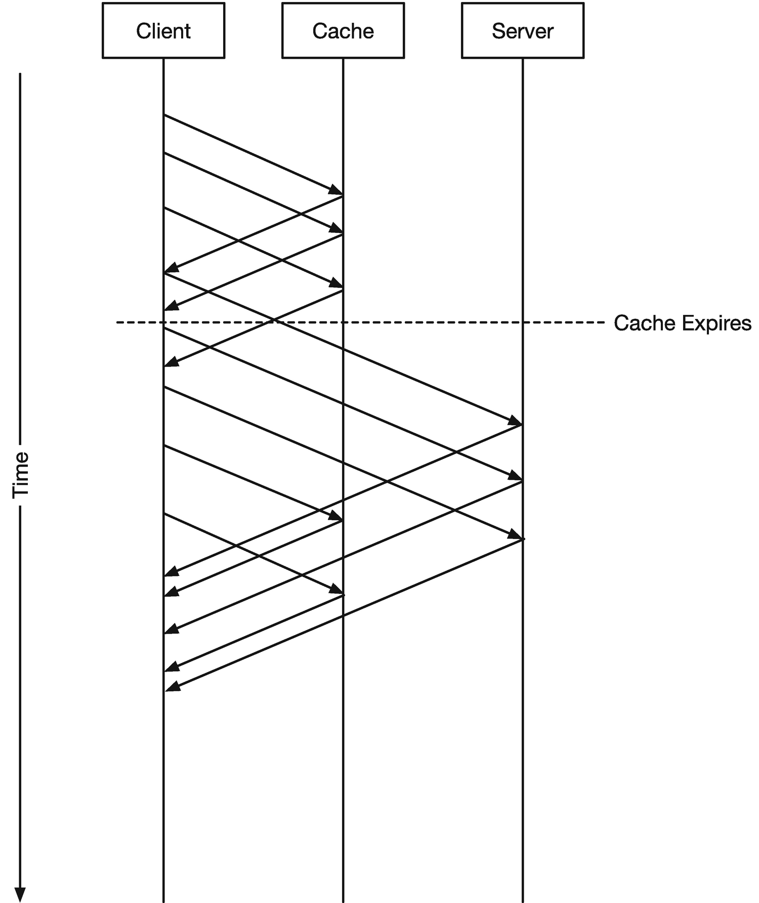 APIs | SpringerLink