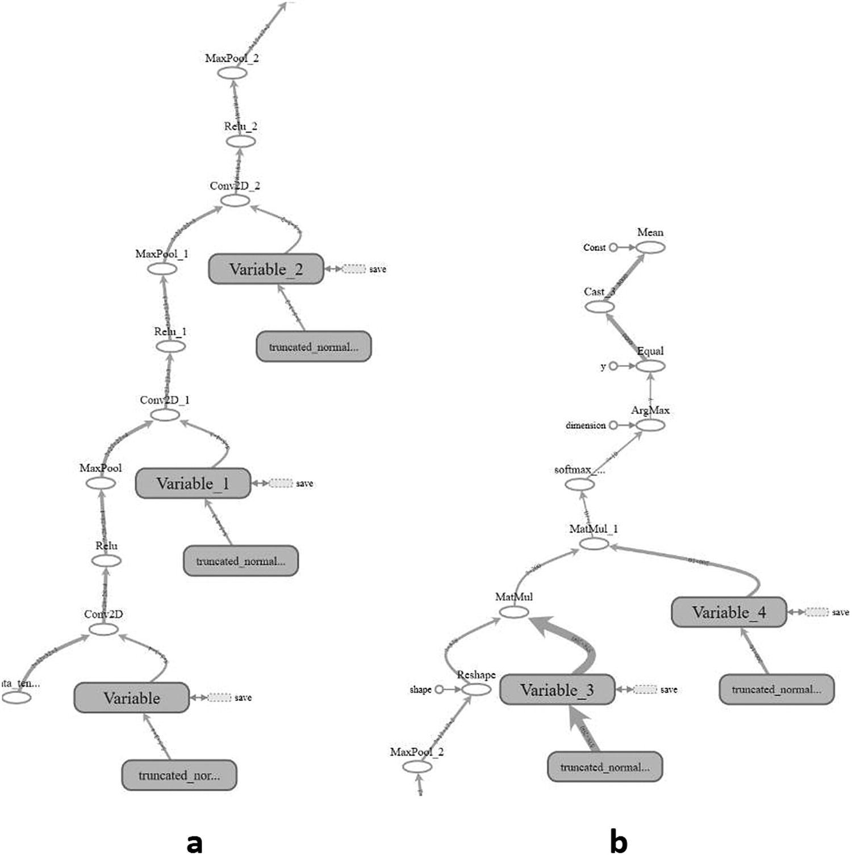 TensorFlow Recognition Application | SpringerLink