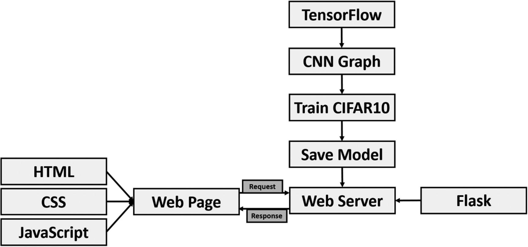 Deploying Pretrained Models | SpringerLink