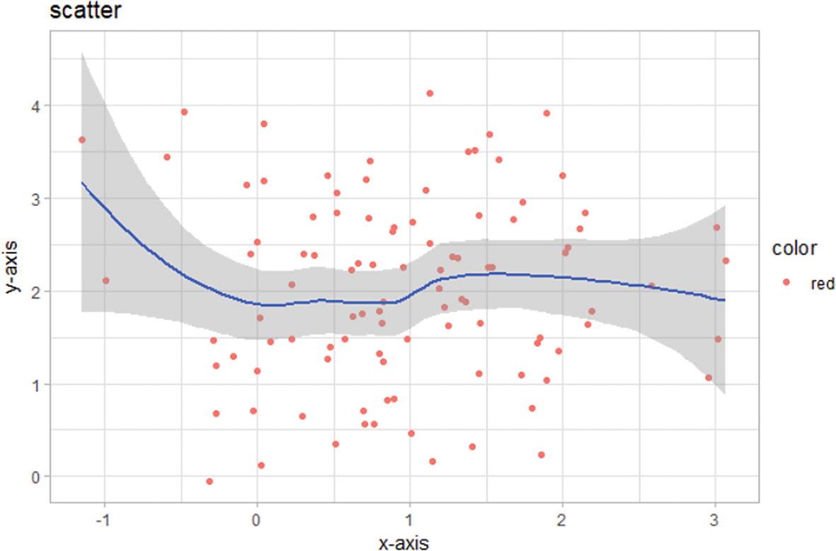 Data Visualizations | SpringerLink