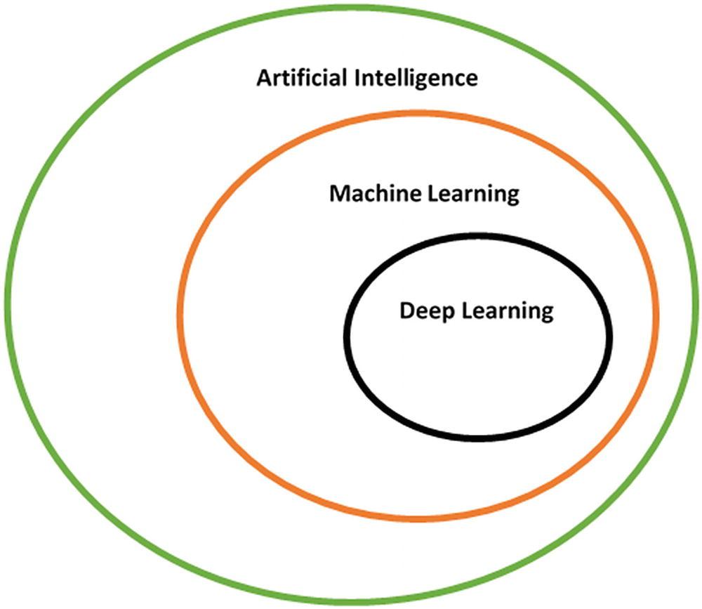 Deep Learning Using Keras and TensorFlow | SpringerLink