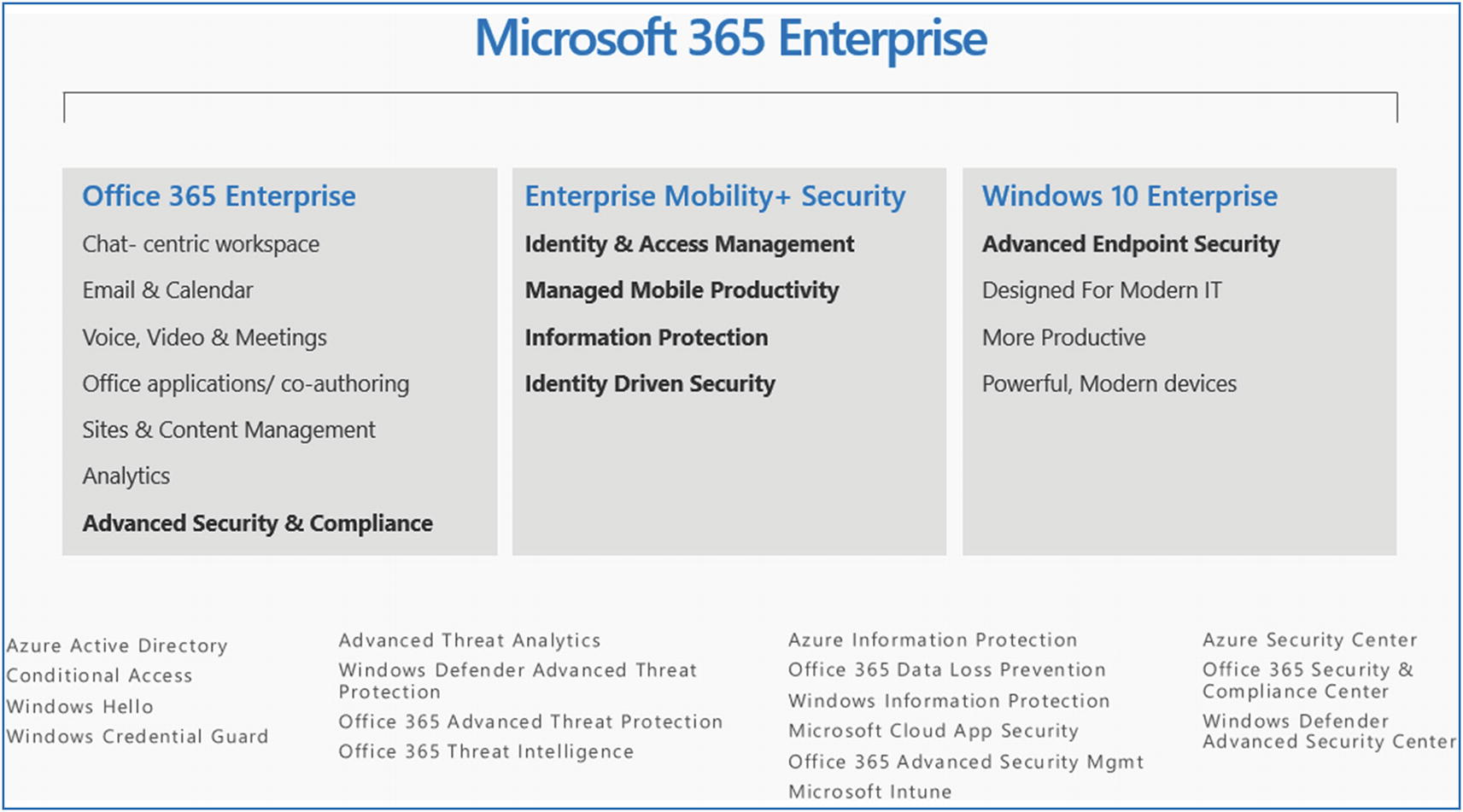 Azure and Office 365 Security | SpringerLink
