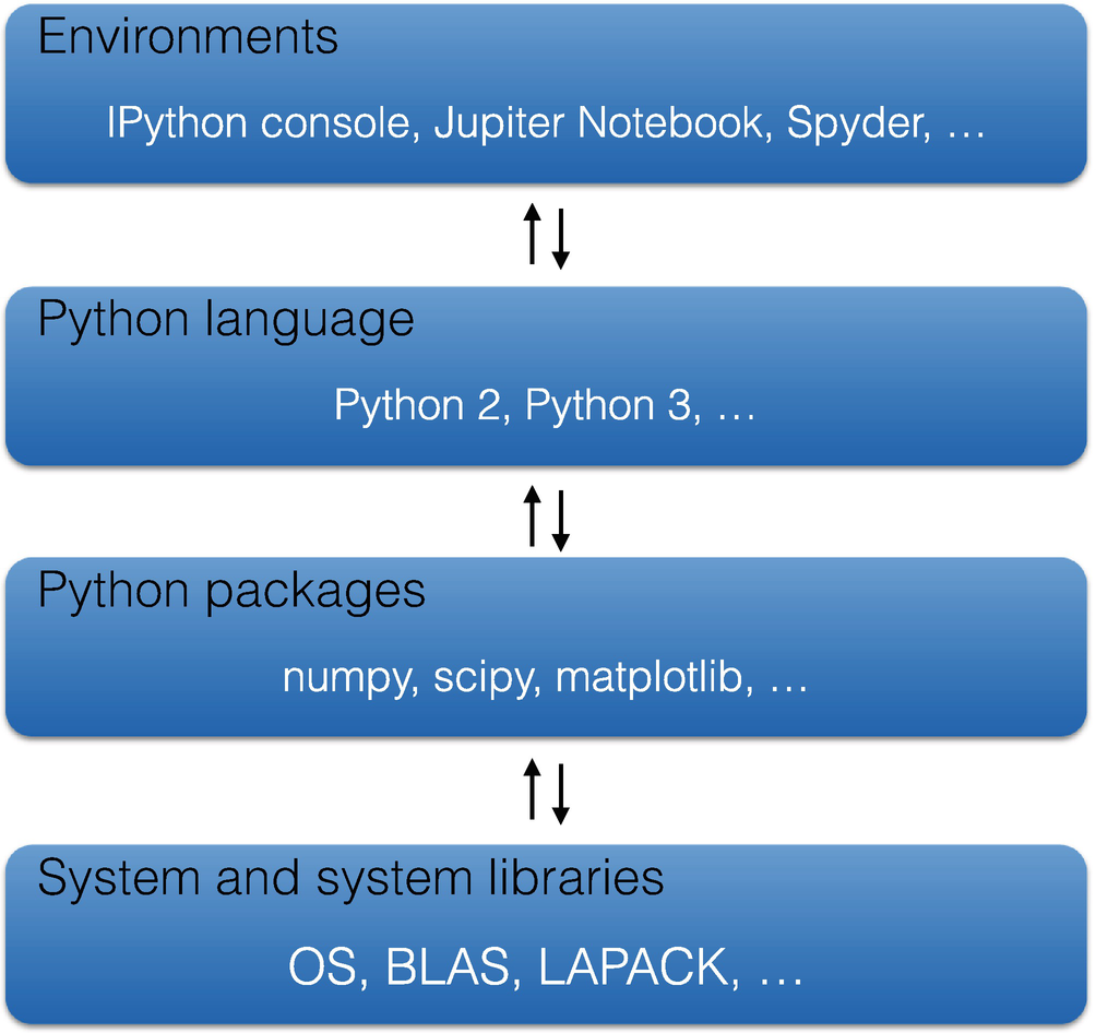 Introduction to Computing with Python | SpringerLink