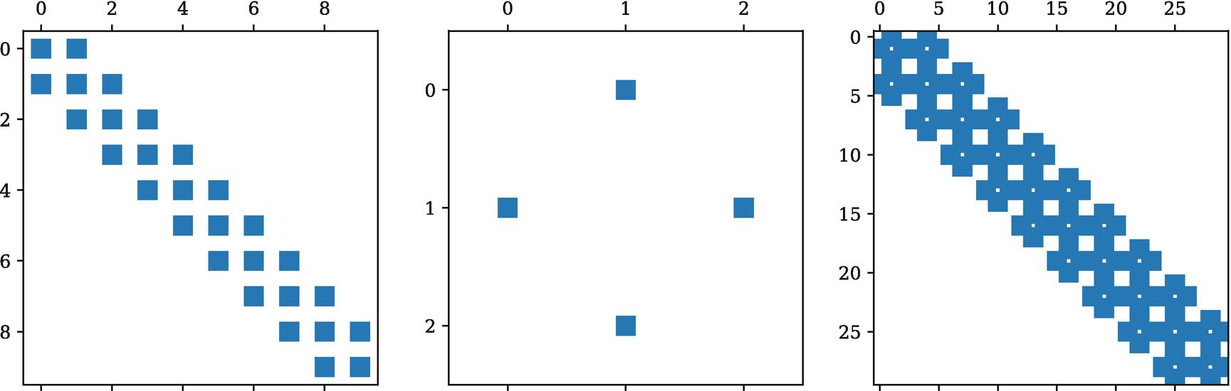 Sparse Matrices and Graphs | SpringerLink