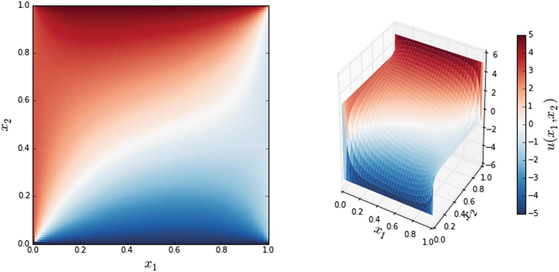 Partial Differential Equations | SpringerLink