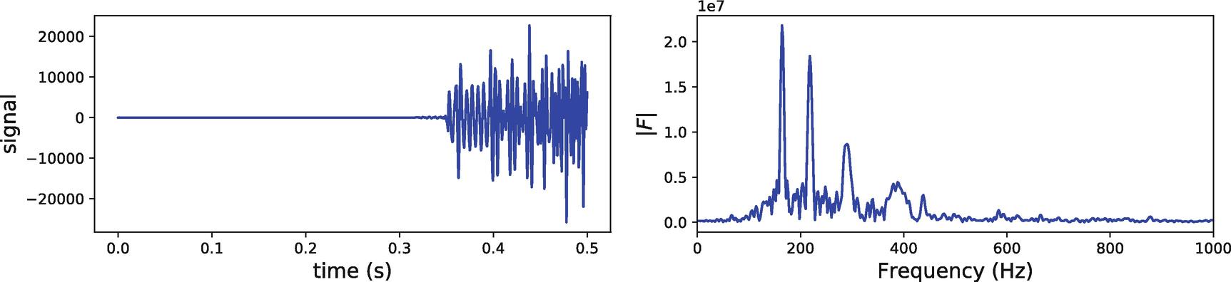 Signal Processing | SpringerLink
