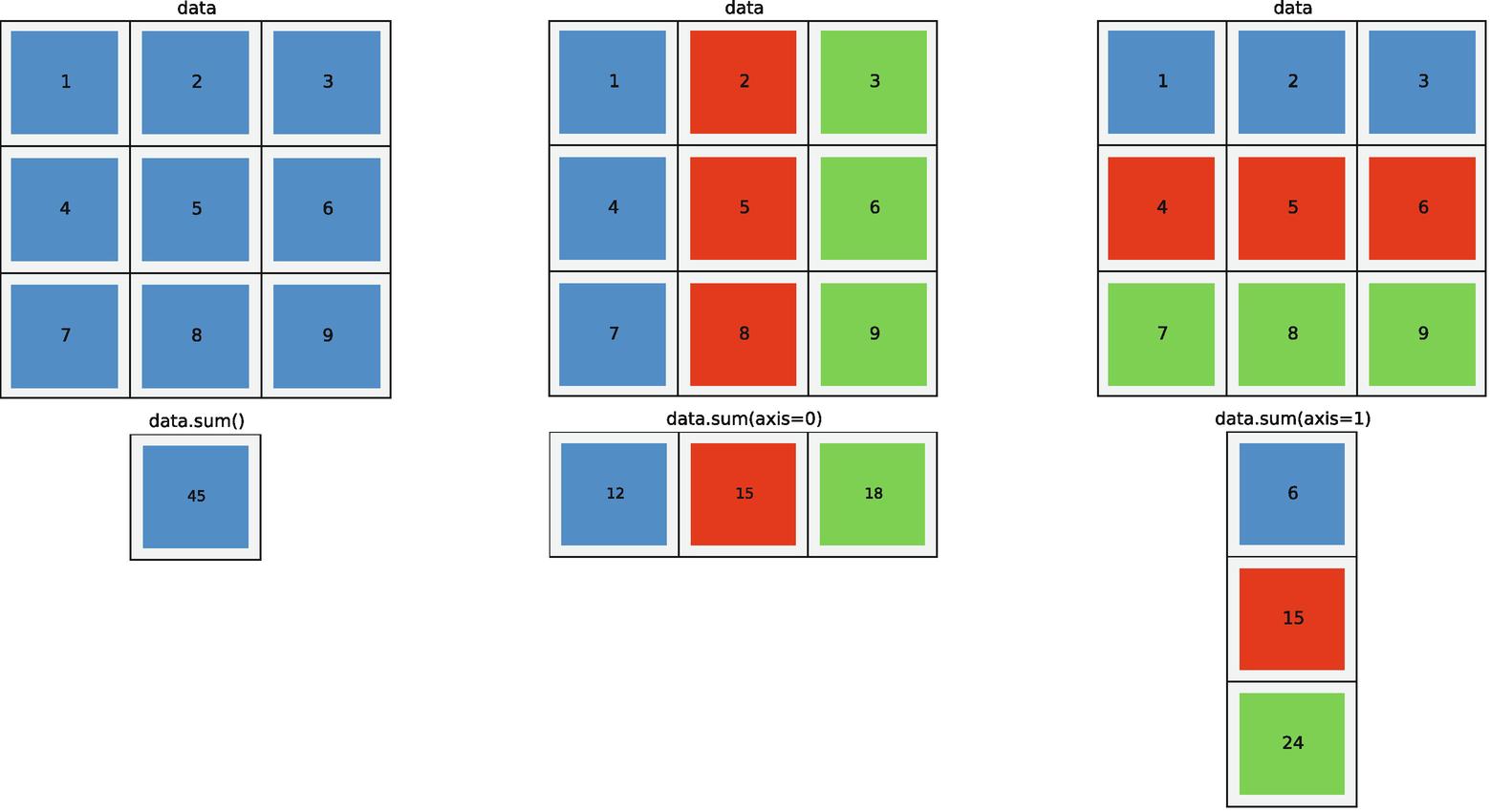 Vectors, Matrices, and Multidimensional Arrays | SpringerLink