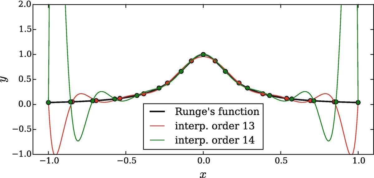 Interpolation | SpringerLink