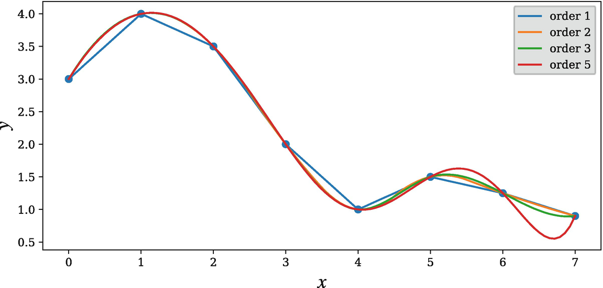 Interpolation | SpringerLink