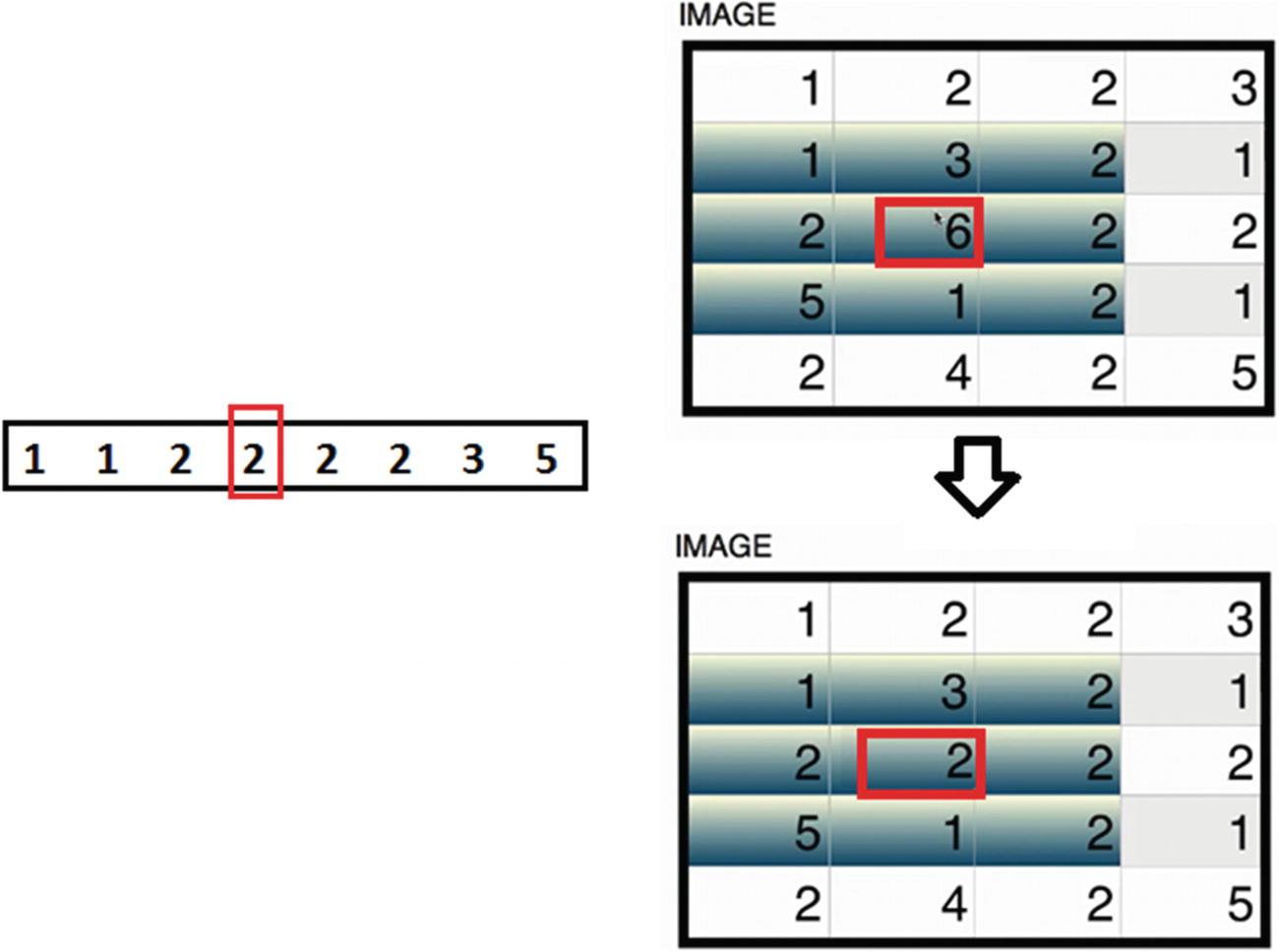 Image Manipulation and Segmentation | SpringerLink