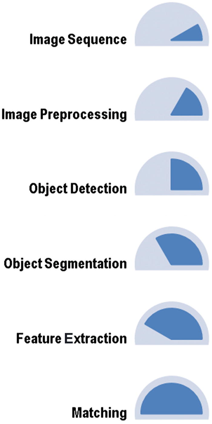 Object Detection and Recognition | SpringerLink