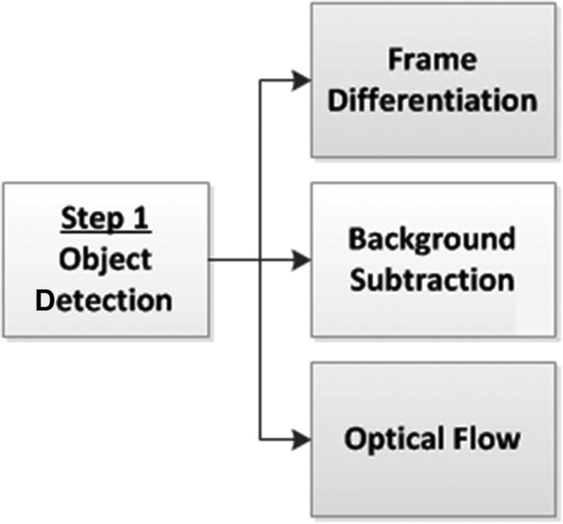 Motion Analysis and Object Tracking   SpringerLink