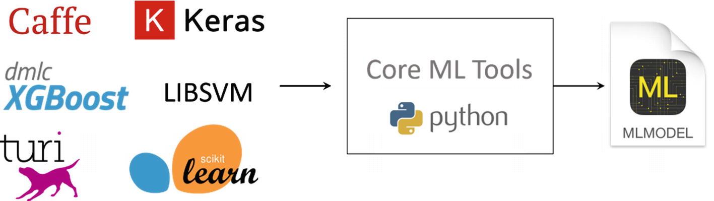 Introduction to Core ML Framework   SpringerLink