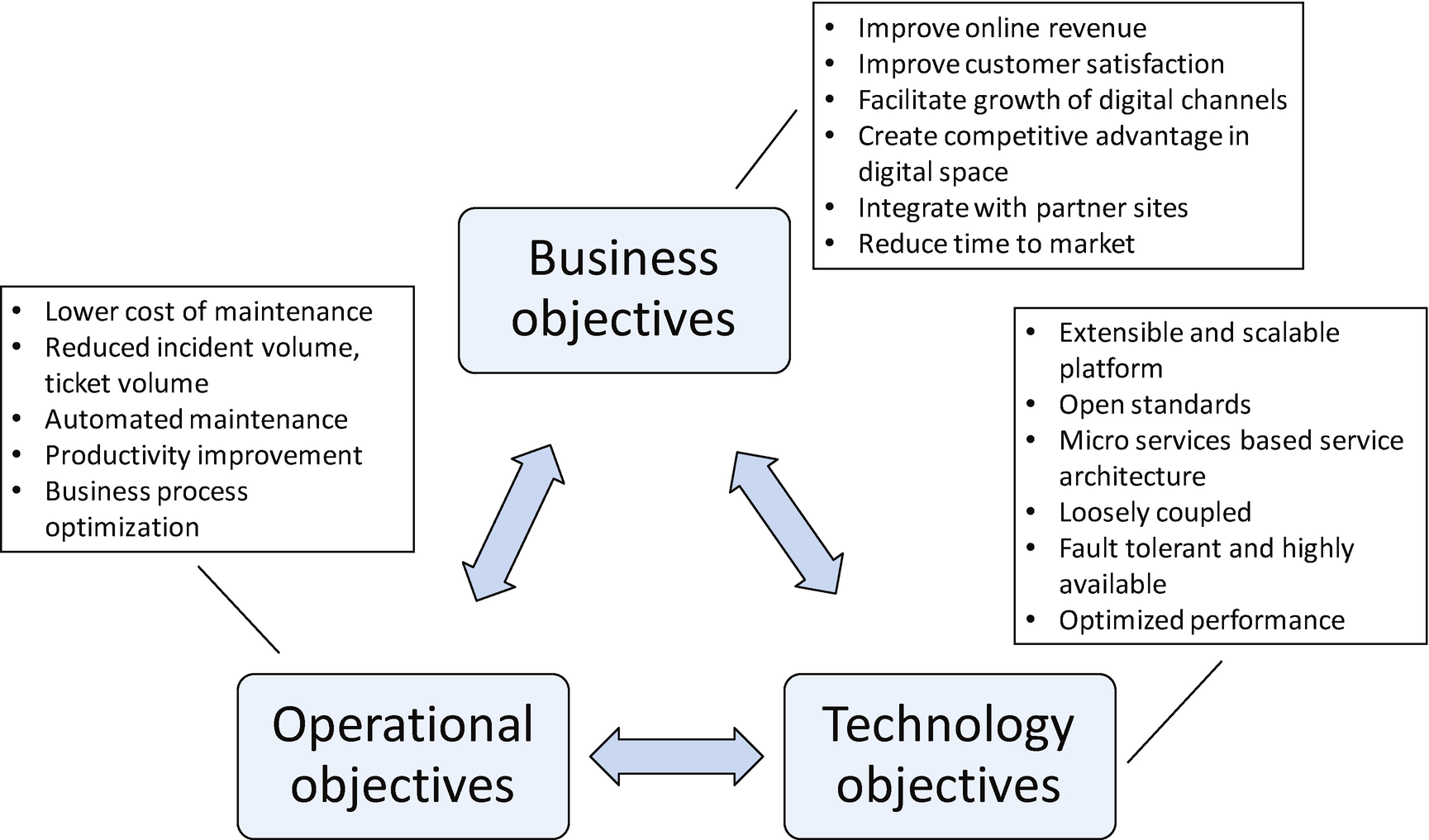Introduction to Digital Experience Platforms | SpringerLink