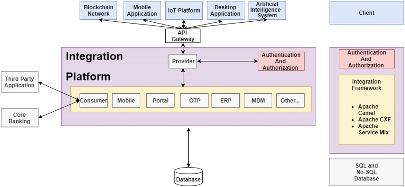 Designing the Integration Layer | SpringerLink