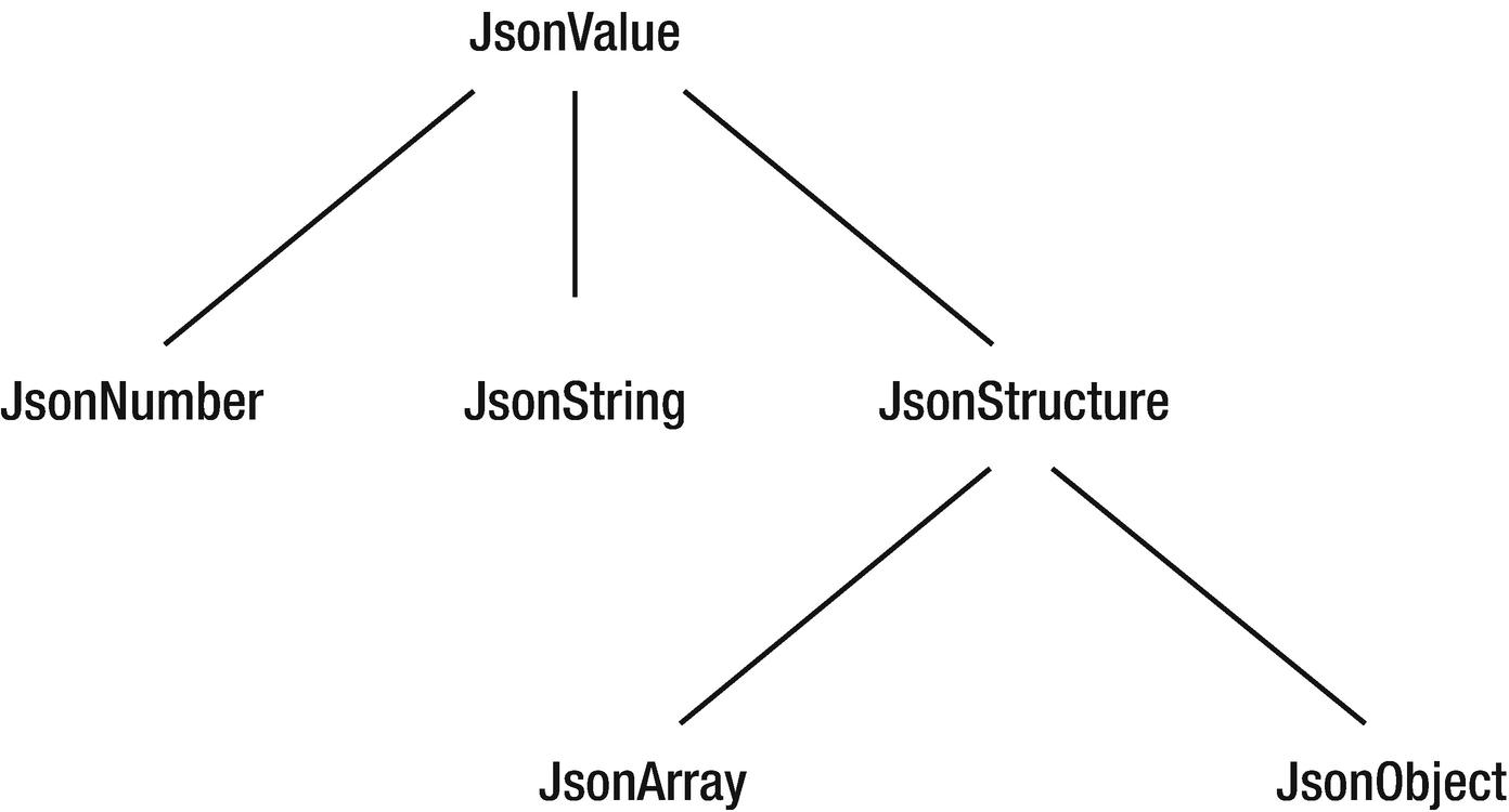 Processing JSON with JSON-P | SpringerLink