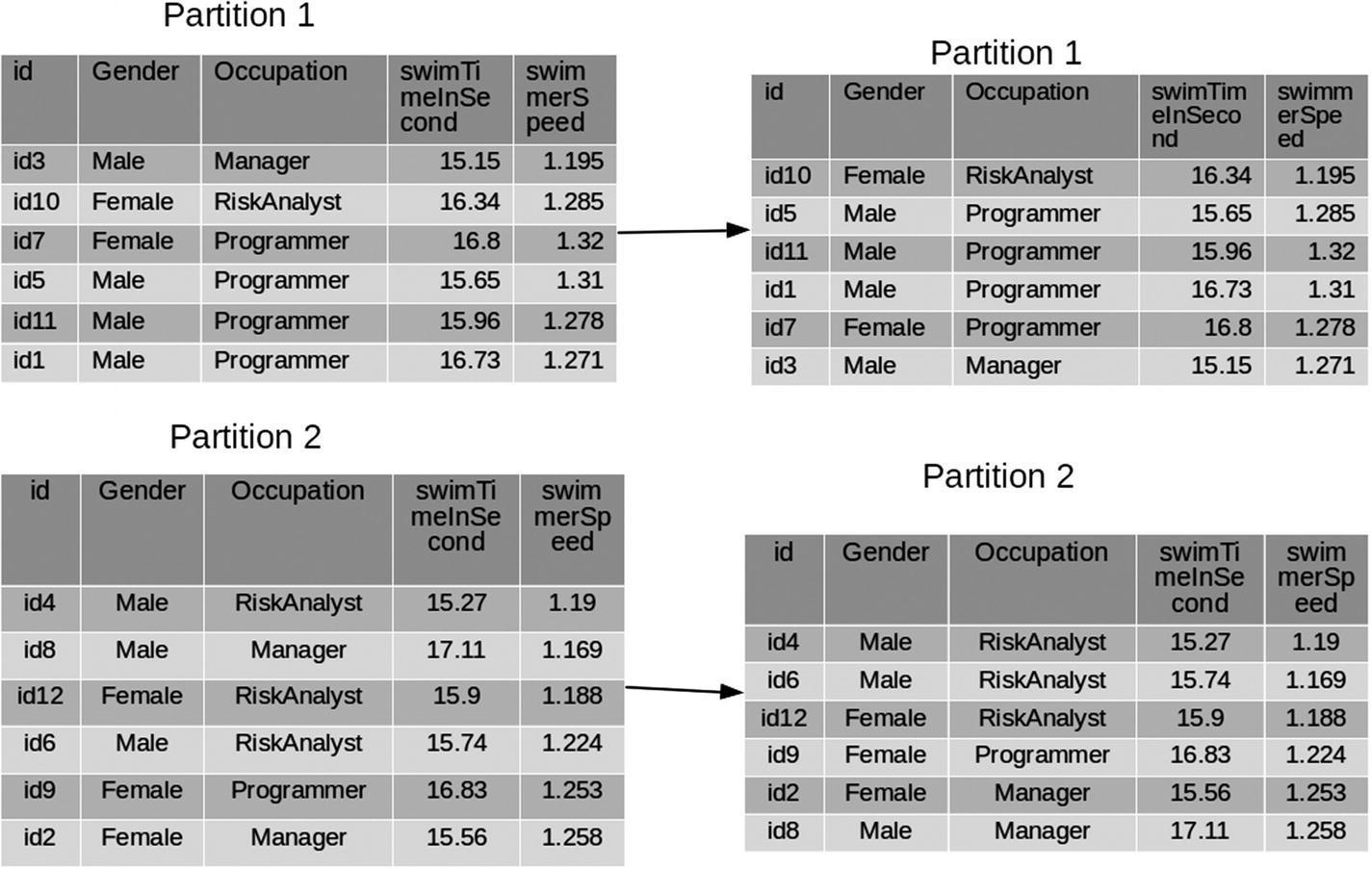 Operations on PySpark SQL DataFrames | SpringerLink