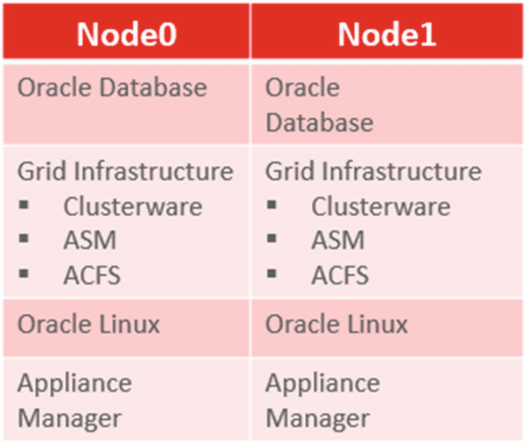 Oracle Engineered Systems for High Availability | SpringerLink