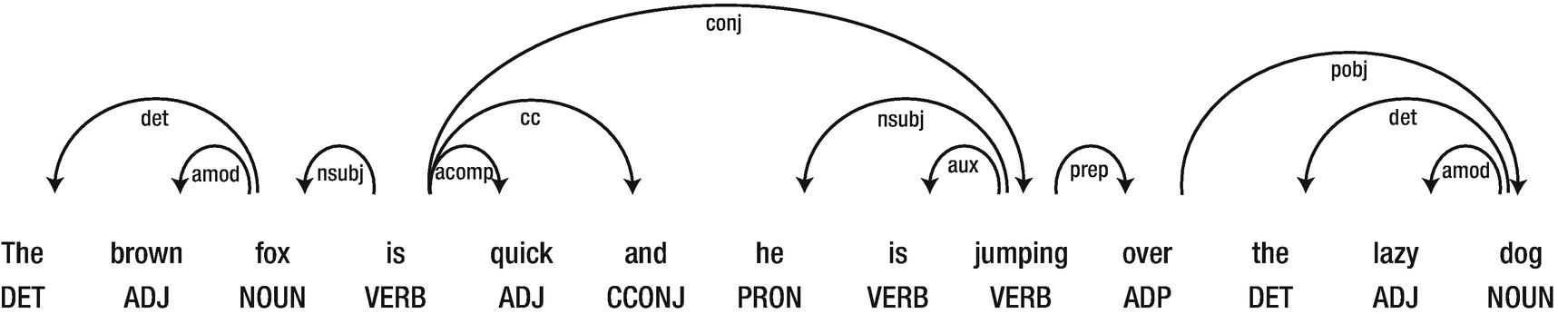 Natural Language Processing Basics | SpringerLink