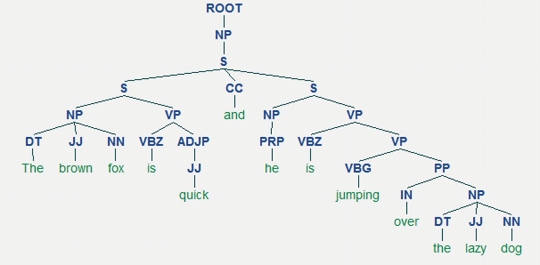 Processing and Understanding Text | SpringerLink