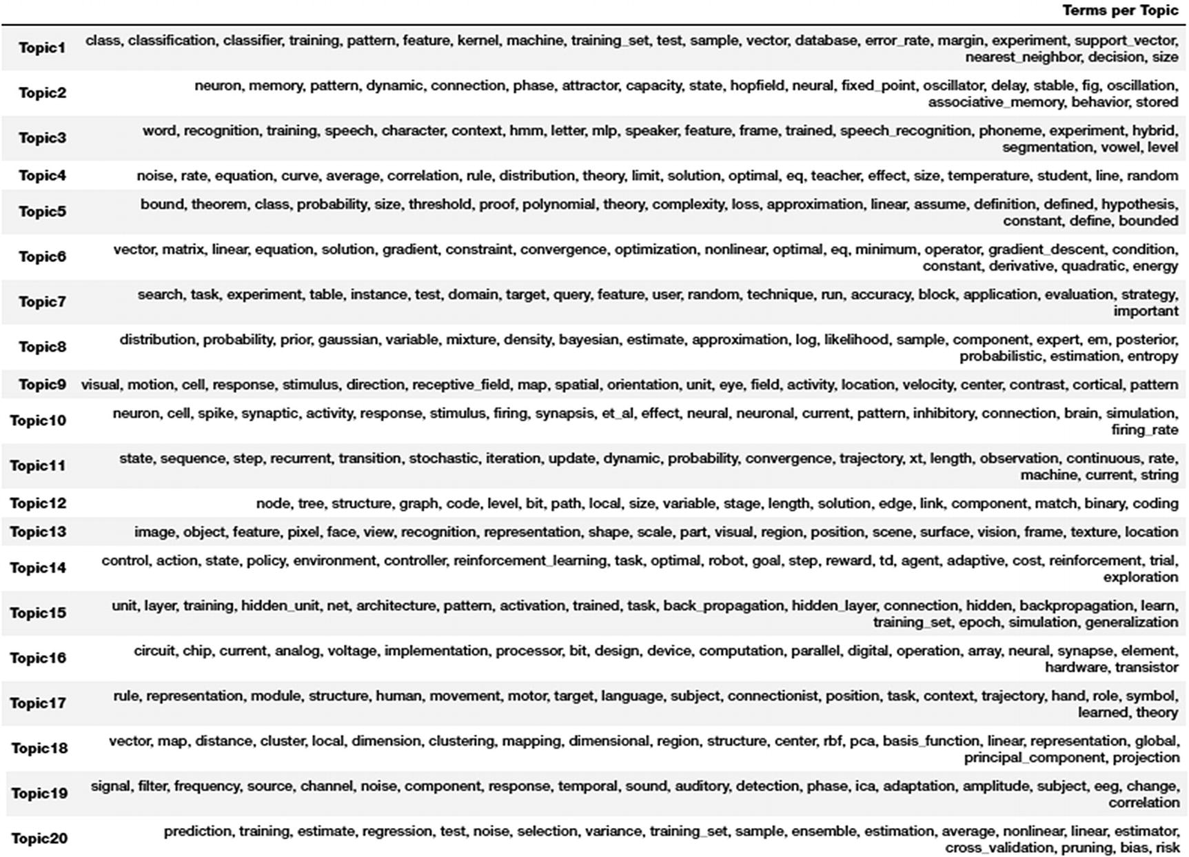 Text Summarization and Topic Models | SpringerLink