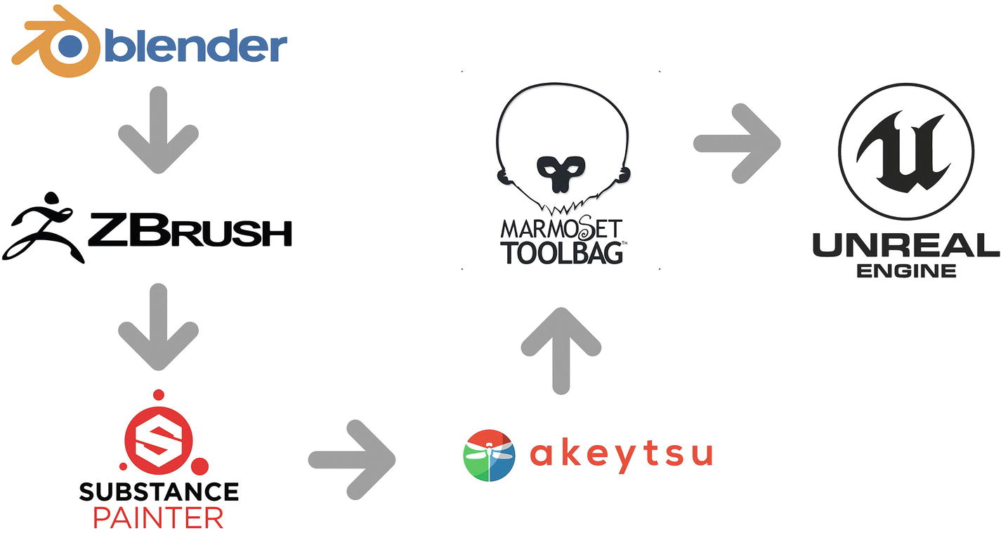 VR Production Tools, Workflow, and Pipeline | SpringerLink