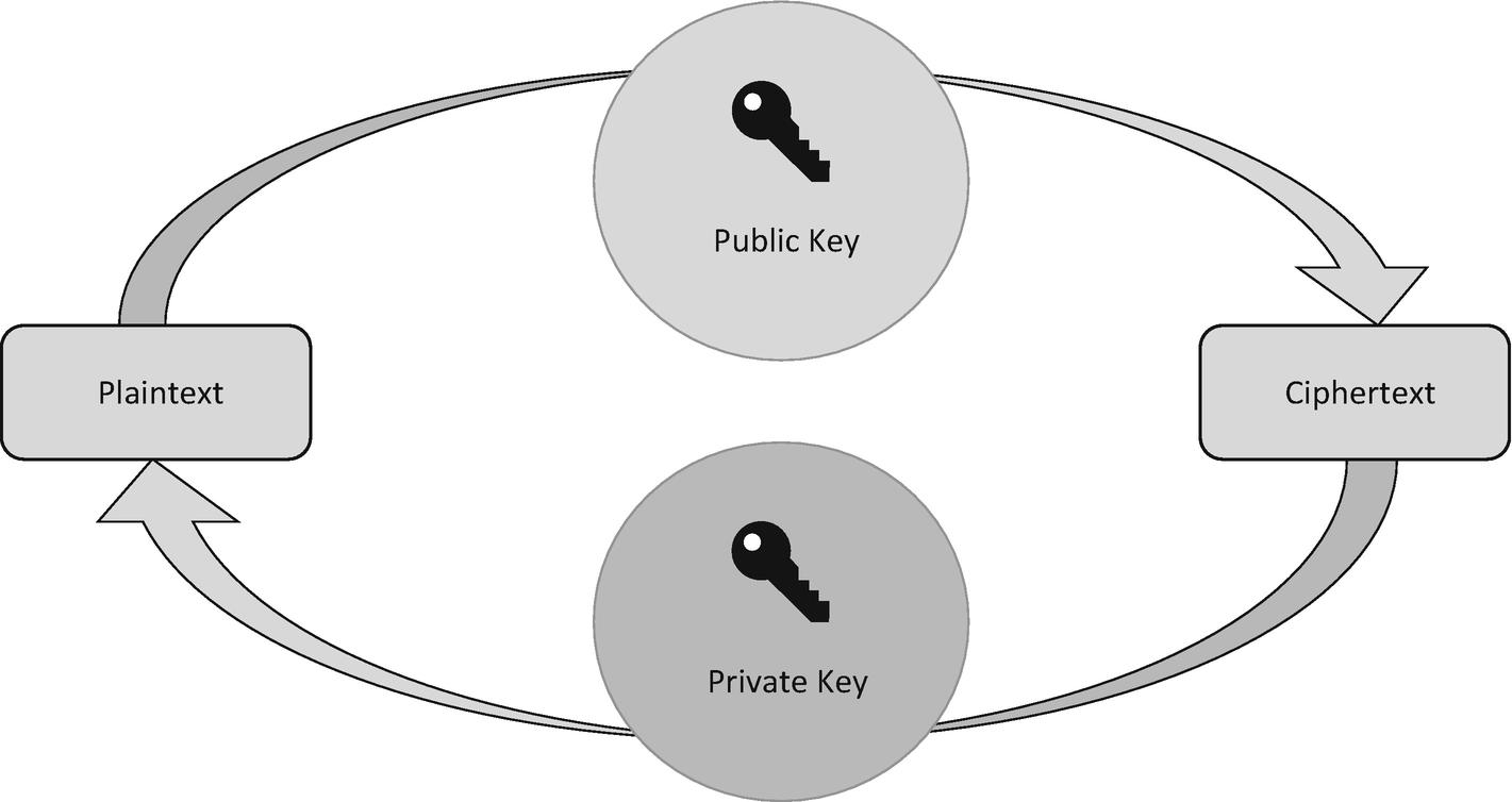 Asymmetric Encryption | SpringerLink