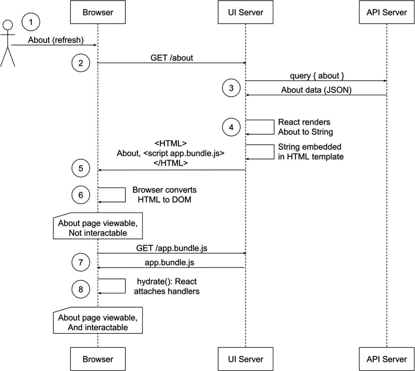 Server Rendering | SpringerLink