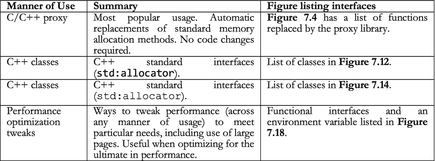 Scalable Memory Allocation | SpringerLink