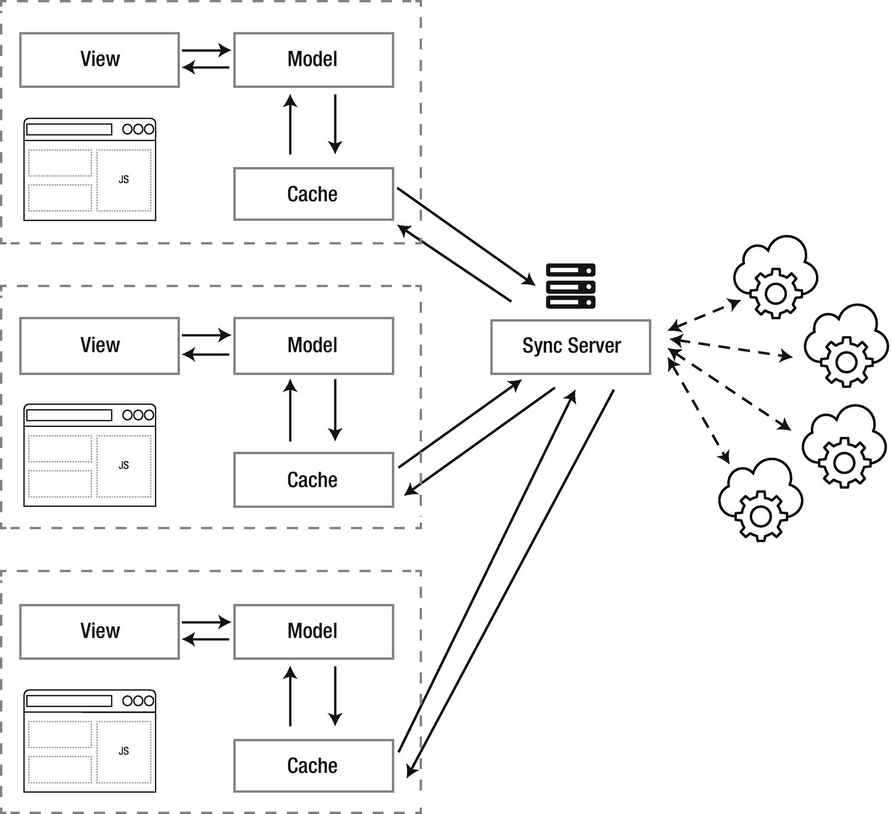 Resilient Angular App and Offline Browsing   SpringerLink