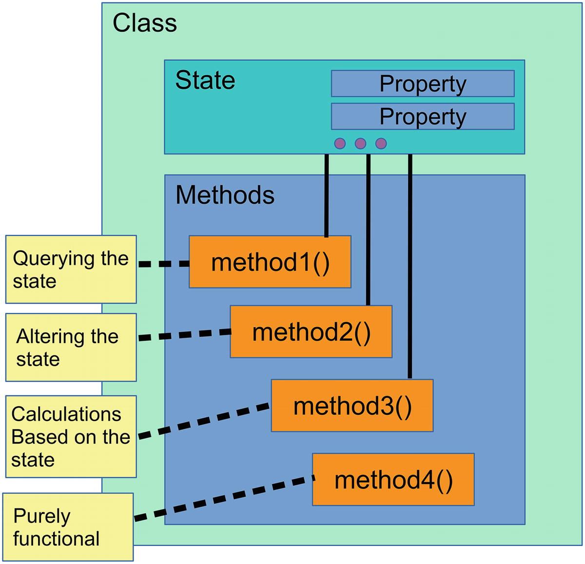 Classes at Work: Properties and Functions | SpringerLink