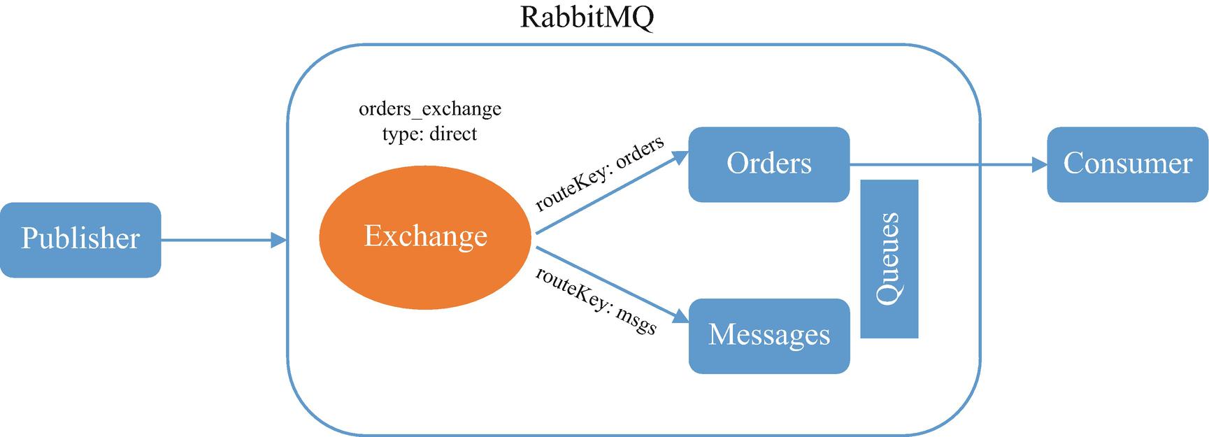 Java Messaging   SpringerLink