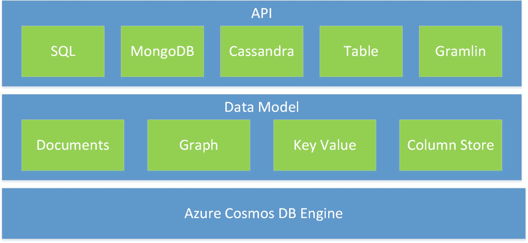 Exploring Azure Cosmos DB and Its Change Feed Mechanism