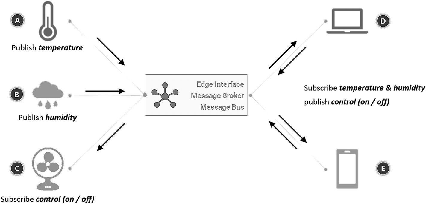 The Message Broker   SpringerLink