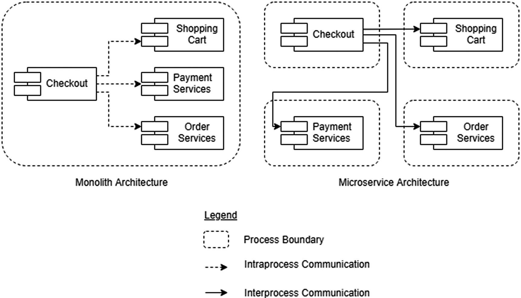Microservice Performance | SpringerLink