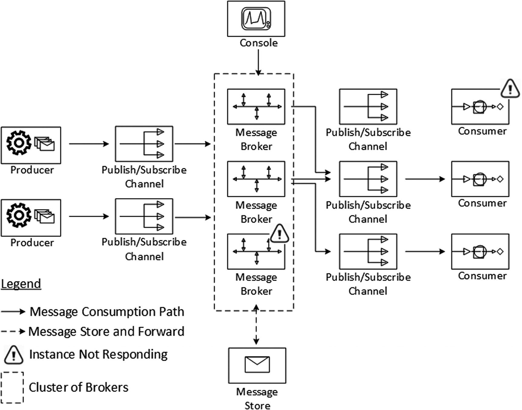 Distributed Messaging   SpringerLink