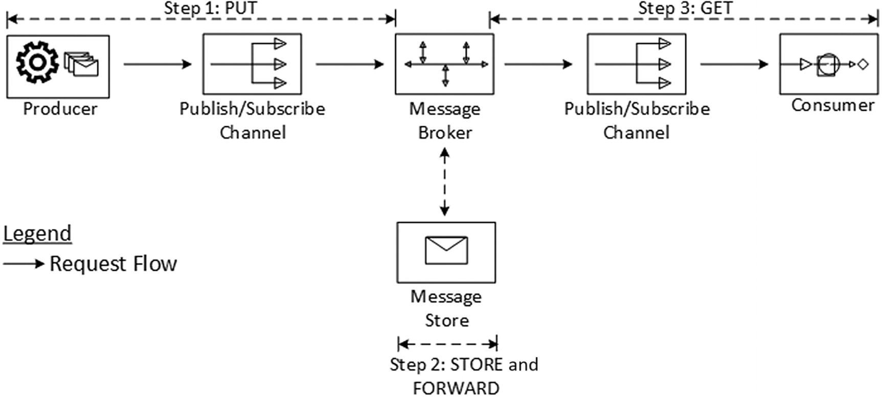 Distributed Messaging | SpringerLink