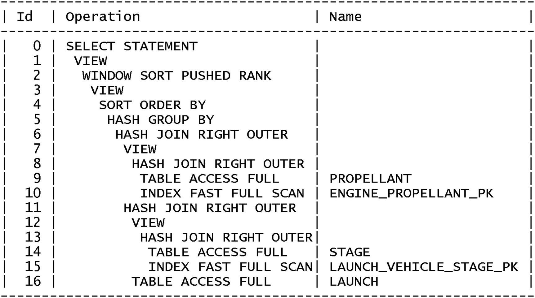 Write Large SQL Statements | SpringerLink